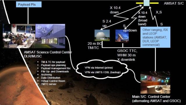 Lunar Amateur Radio Transponder Project